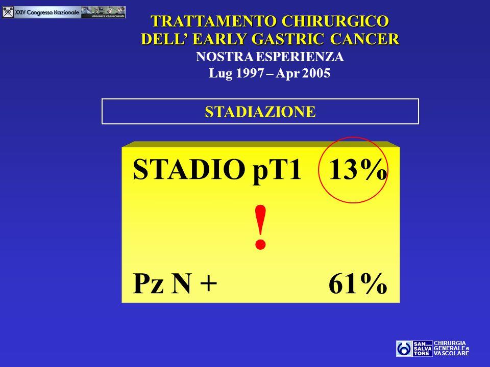 TRATTAMENTO CHIRURGICO DELL EARLY GASTRIC CANCER NOSTRA ESPERIENZA Lug 1997 – Apr 2005 CHIRURGIA GENERALE e VASCOLARE STADIAZIONE STADIO pT1 13% ! Pz