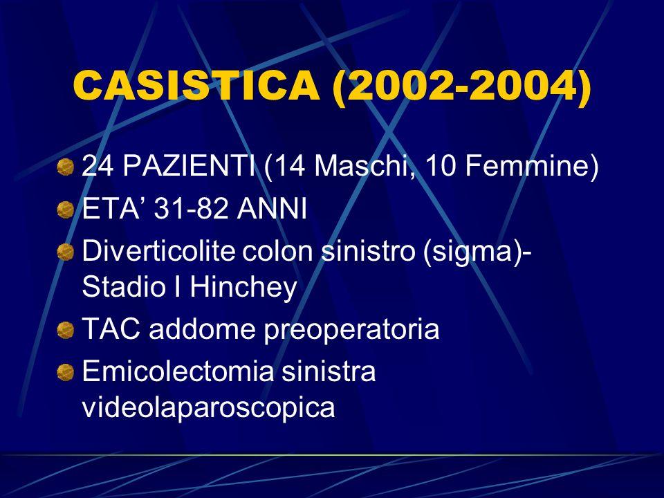 CASISTICA (2002-2004) 24 PAZIENTI (14 Maschi, 10 Femmine) ETA 31-82 ANNI Diverticolite colon sinistro (sigma)- Stadio I Hinchey TAC addome preoperator