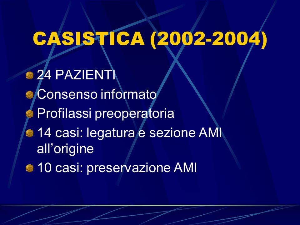 CASISTICA (2002-2004) 24 PAZIENTI Consenso informato Profilassi preoperatoria 14 casi: legatura e sezione AMI allorigine 10 casi: preservazione AMI