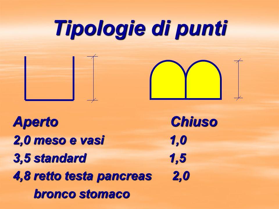Tipologie di punti Aperto Chiuso 2,0 meso e vasi 1,0 3,5 standard 1,5 4,8 retto testa pancreas 2,0 bronco stomaco bronco stomaco