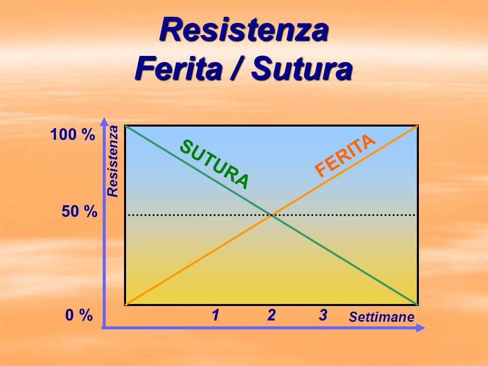 Resistenza Ferita / Sutura FERITA SUTURA Settimane 321 Resistenza 0 % 50 % 100 %