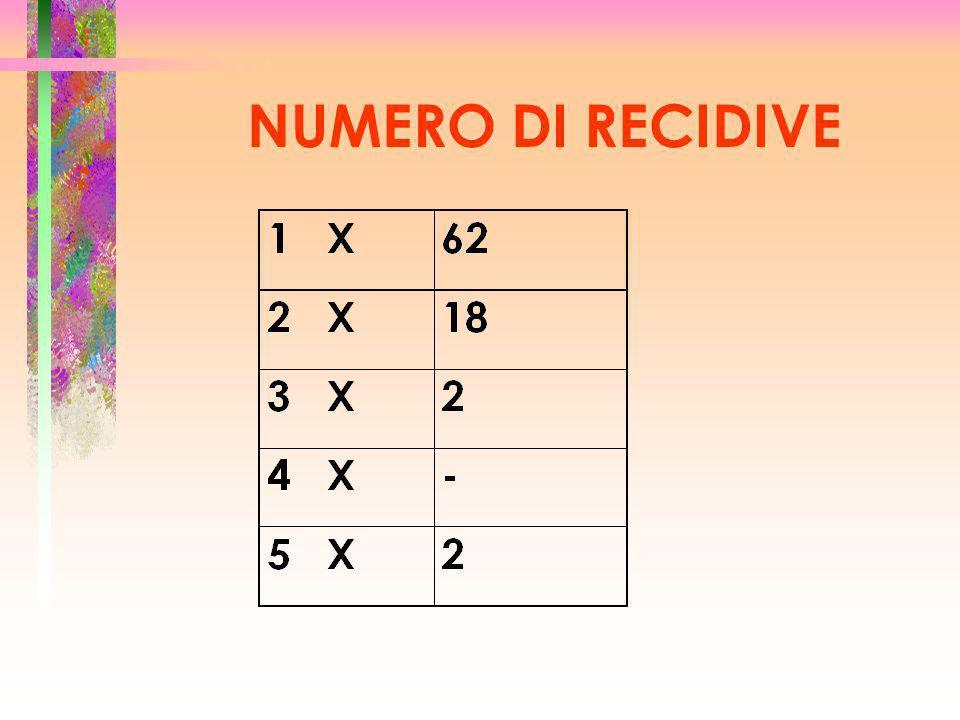 NUMERO DI RECIDIVE