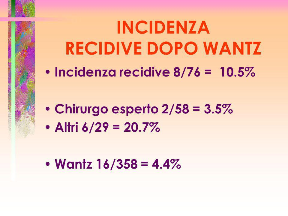 INCIDENZA RECIDIVE DOPO WANTZ Incidenza recidive 8/76 = 10.5% Chirurgo esperto 2/58 = 3.5% Altri 6/29 = 20.7% Wantz 16/358 = 4.4%