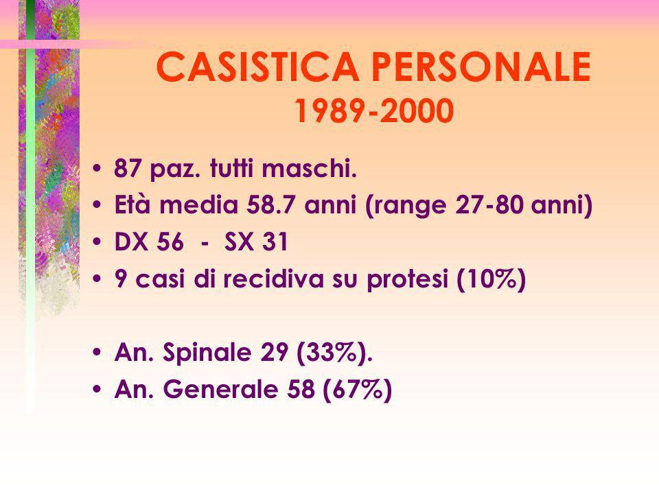 87 paz. tutti maschi. Età media 58.7 anni (range 27-80 anni) DX 56 - SX 31 9 casi di recidiva su protesi (10%) An. Spinale 29 (33%). An. Generale 58 (