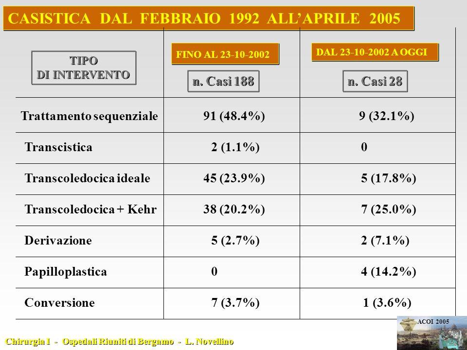 DAL 23-10-2002 A OGGI n. Casi 28 FINO AL 23-10-2002 Transcistica2 (1.1%) 0 Transcoledocica ideale 45 (23.9%) 5 (17.8%) Transcoledocica + Kehr 38 (20.2