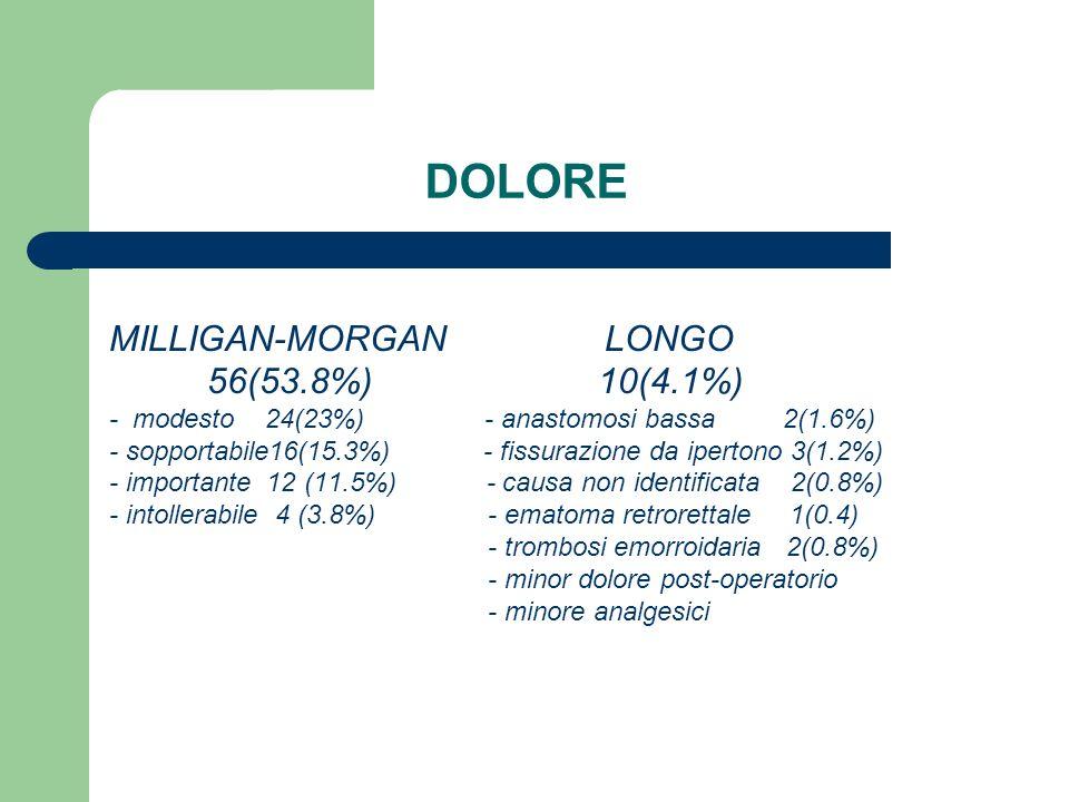 DOLORE MILLIGAN-MORGAN LONGO 56(53.8%) 10(4.1%) - modesto 24(23%) - anastomosi bassa 2(1.6%) - sopportabile16(15.3%) - fissurazione da ipertono 3(1.2%