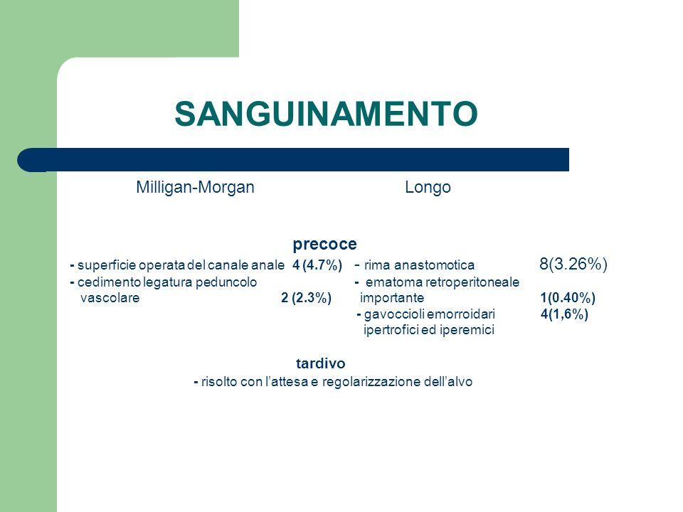 SANGUINAMENTO Milligan-Morgan Longo precoce - superficie operata del canale anale 4 (4.7%) - rima anastomotica 8(3.26%) - cedimento legatura peduncolo