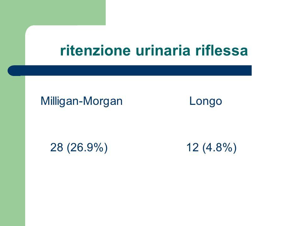 ritenzione urinaria riflessa Milligan-Morgan Longo 28 (26.9%) 12 (4.8%)