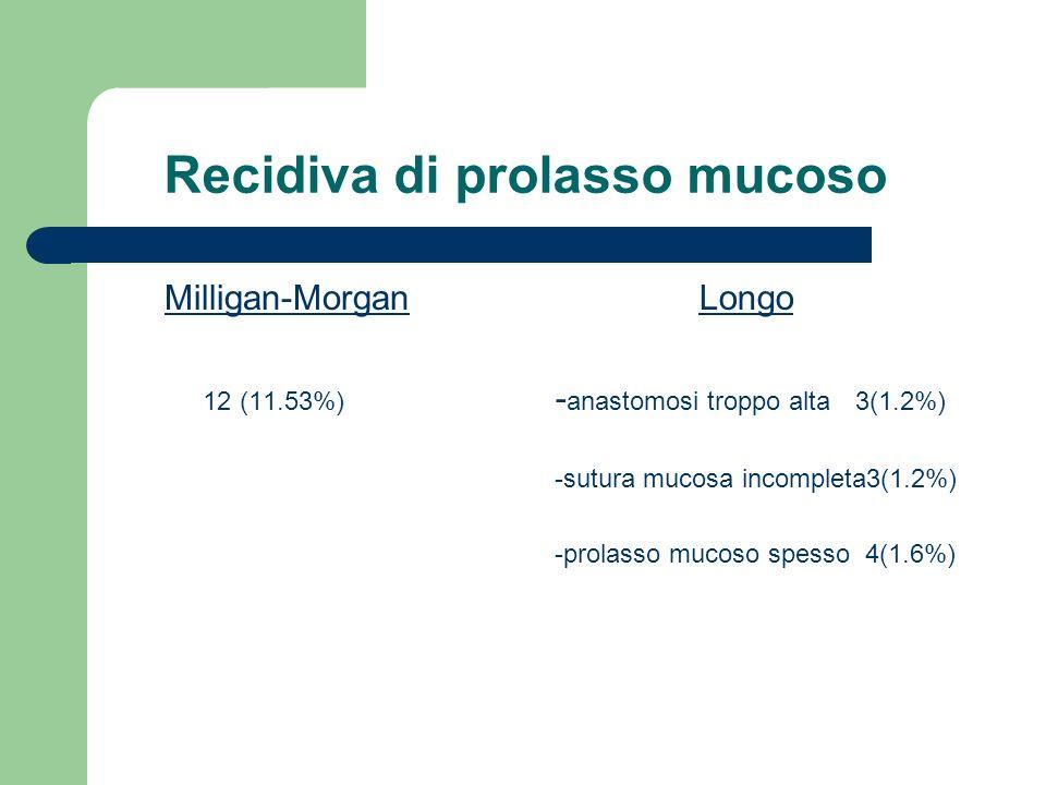 Recidiva di prolasso mucoso Milligan-Morgan 12 (11.53%) Longo - anastomosi troppo alta 3(1.2%) -sutura mucosa incompleta3(1.2%) -prolasso mucoso spess