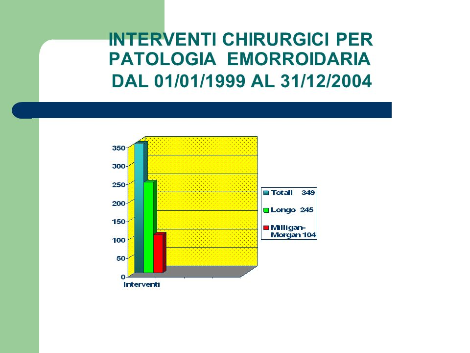 INTERVENTI CHIRURGICI PER PATOLOGIA EMORROIDARIA DAL 01/01/1999 AL 31/12/2004
