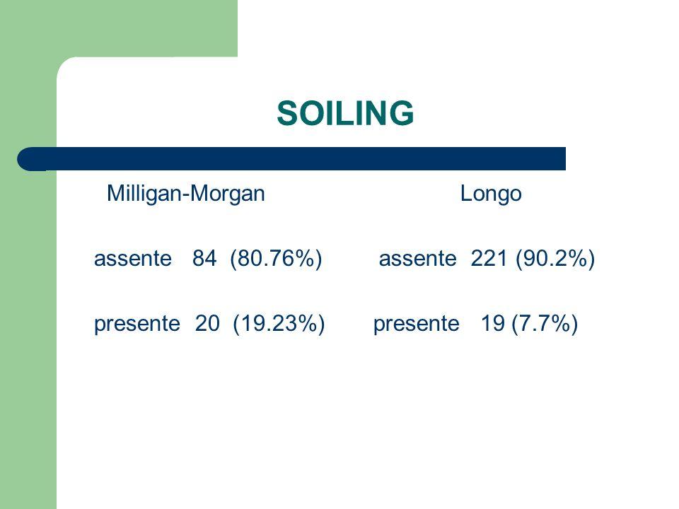 SOILING Milligan-Morgan assente 84 (80.76%) presente 20 (19.23%) Longo assente 221 (90.2%) presente 19 (7.7%)