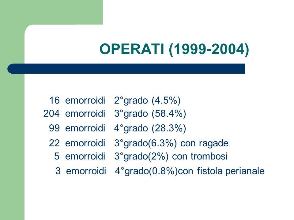 Prolasso mucoso Milligan-Morgan Longo 0 1(0.40%)