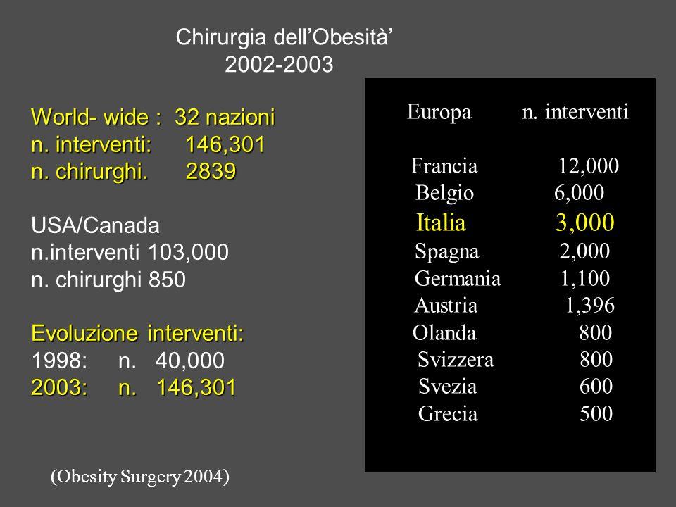 Chirurgia dellObesità 2002-2003 World- wide : 32 nazioni n. interventi: 146,301 n. chirurghi. 2839 USA/Canada n.interventi 103,000 n. chirurghi 850 Ev