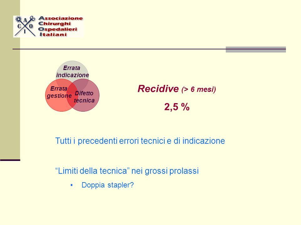 Recidive (> 6 mesi) 2,5 % Tutti i precedenti errori tecnici e di indicazione Limiti della tecnica nei grossi prolassi Doppia stapler.