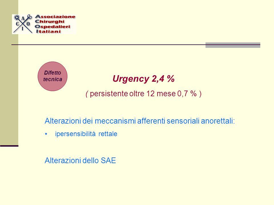 Urgency 2,4 % ( persistente oltre 12 mese 0,7 % ) Alterazioni dei meccanismi afferenti sensoriali anorettali: ipersensibilità rettale Alterazioni dello SAE Difetto tecnica