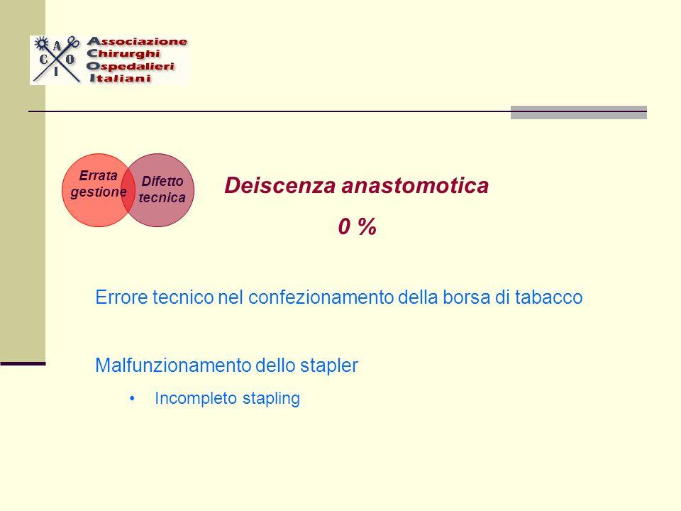 Deiscenza anastomotica 0 % Errore tecnico nel confezionamento della borsa di tabacco Malfunzionamento dello stapler Incompleto stapling Difetto tecnica Errata gestione
