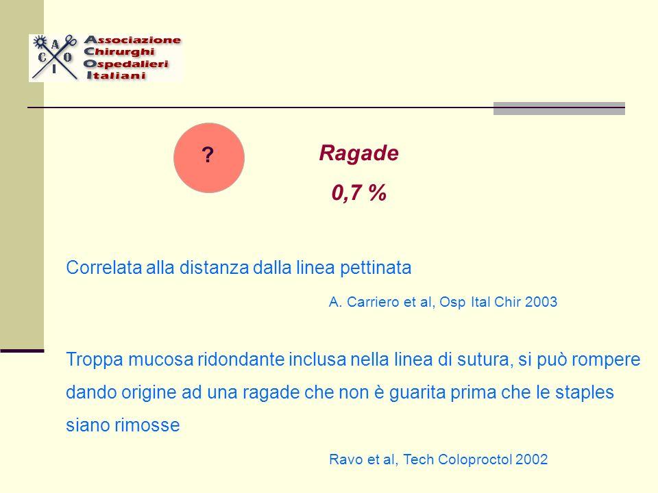 Ragade 0,7 % Correlata alla distanza dalla linea pettinata A. Carriero et al, Osp Ital Chir 2003 Troppa mucosa ridondante inclusa nella linea di sutur