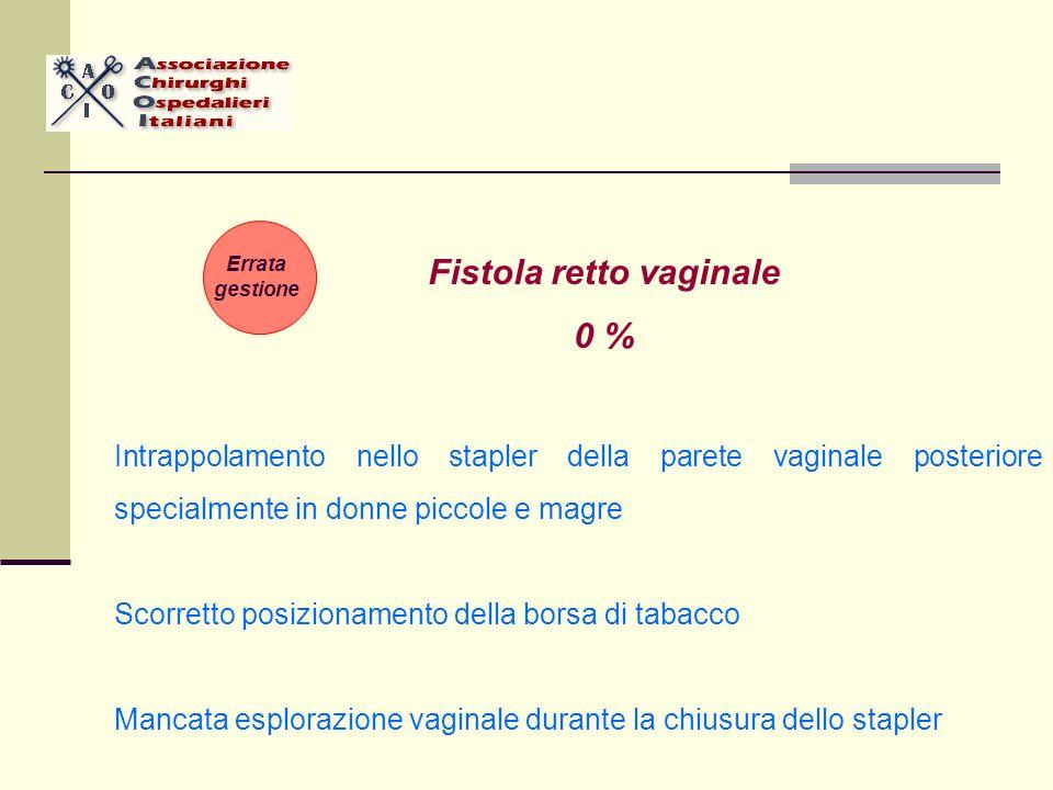 Fistola retto vaginale 0 % Intrappolamento nello stapler della parete vaginale posteriore specialmente in donne piccole e magre Scorretto posizionamento della borsa di tabacco Mancata esplorazione vaginale durante la chiusura dello stapler Errata gestione