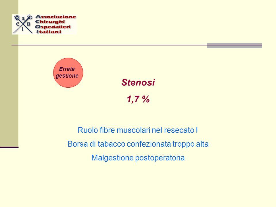 Stenosi 1,7 % Ruolo fibre muscolari nel resecato ! Borsa di tabacco confezionata troppo alta Malgestione postoperatoria Errata gestione