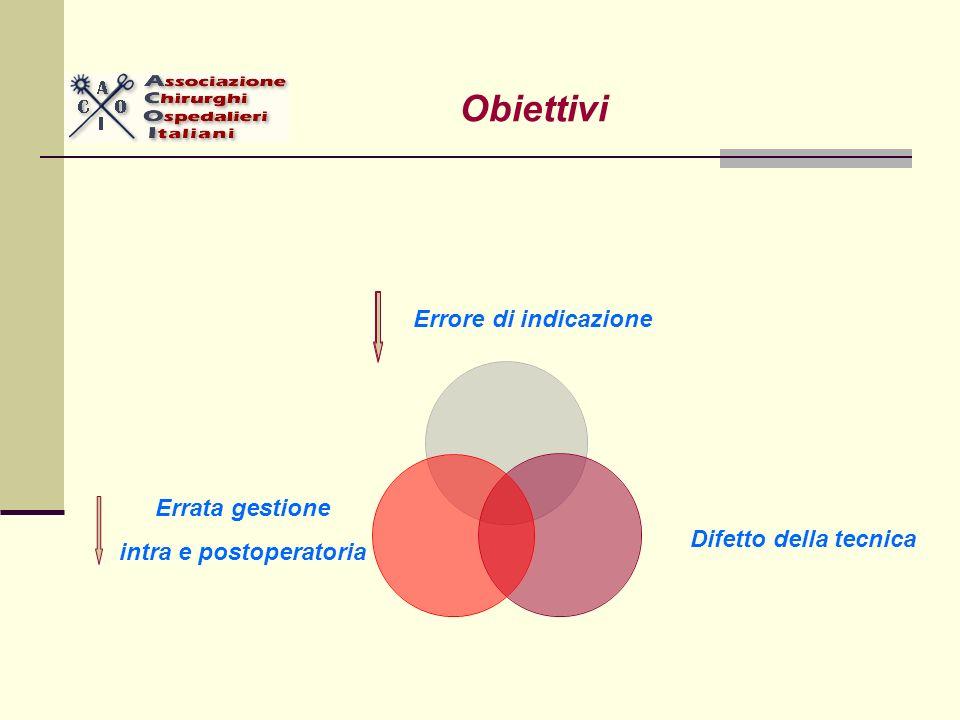 Errore di indicazione Difetto della tecnica Errata gestione intra e postoperatoria Obiettivi