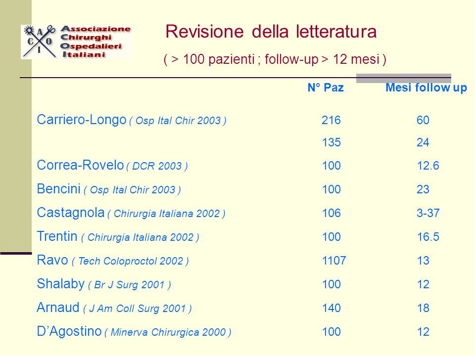 N° Paz Mesi follow up Carriero-Longo ( Osp Ital Chir 2003 ) 21660 13524 Correa-Rovelo ( DCR 2003 ) 10012.6 Bencini ( Osp Ital Chir 2003 ) 10023 Castagnola ( Chirurgia Italiana 2002 ) 1063-37 Trentin ( Chirurgia Italiana 2002 ) 10016.5 Ravo ( Tech Coloproctol 2002 ) 110713 Shalaby ( Br J Surg 2001 ) 10012 Arnaud ( J Am Coll Surg 2001 ) 14018 DAgostino ( Minerva Chirurgica 2000 ) 10012 Revisione della letteratura ( > 100 pazienti ; follow-up > 12 mesi )