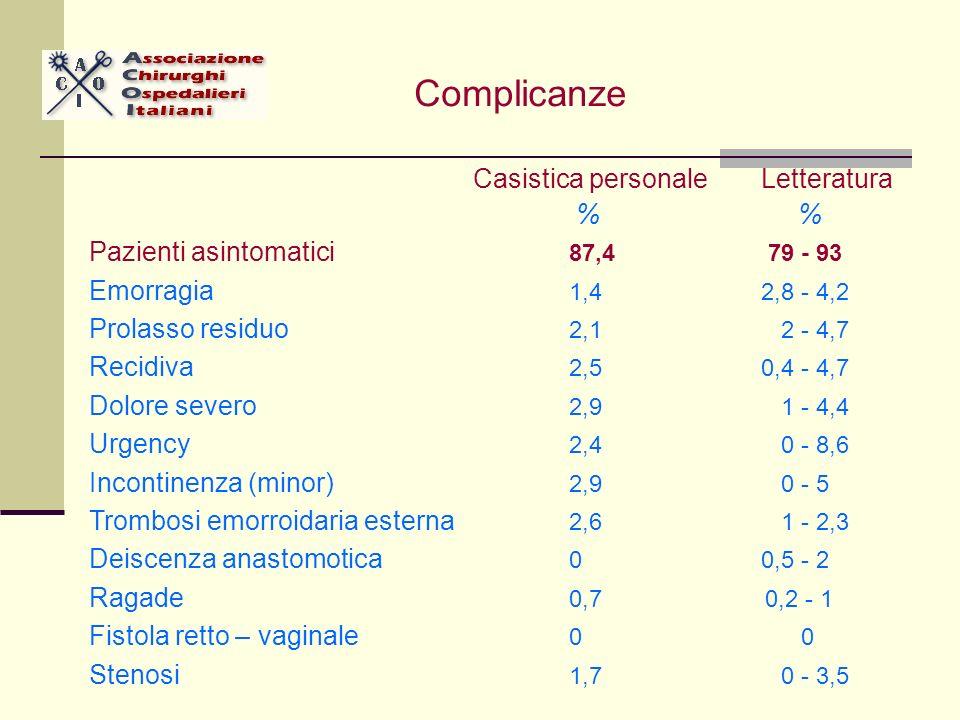 Casistica personaleLetteratura % % Pazienti asintomatici 87,4 79 - 93 Emorragia 1,4 2,8 - 4,2 Prolasso residuo 2,1 2 - 4,7 Recidiva 2,5 0,4 - 4,7 Dolore severo 2,9 1 - 4,4 Urgency 2,4 0 - 8,6 Incontinenza (minor) 2,9 0 - 5 Trombosi emorroidaria esterna 2,6 1 - 2,3 Deiscenza anastomotica 00,5 - 2 Ragade 0,7 0,2 - 1 Fistola retto – vaginale 0 0 Stenosi 1,7 0 - 3,5 Complicanze