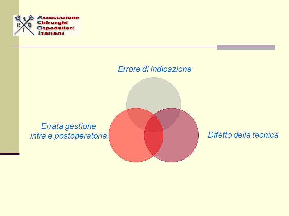 Errore di indicazione Difetto della tecnica Errata gestione intra e postoperatoria