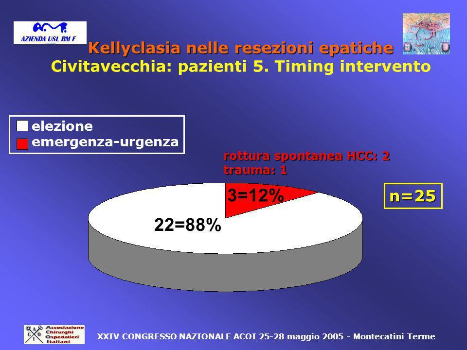 3=12% elezione emergenza-urgenza 22=88% n=25 XXIV CONGRESSO NAZIONALE ACOI 25-28 maggio 2005 - Montecatini Terme rottura spontanea HCC: 2 trauma: 1 Ke