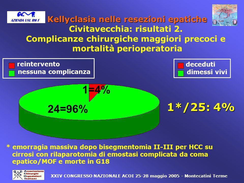 reintervento nessuna complicanza 1*/25: 4% 24=96% 1=4% XXIV CONGRESSO NAZIONALE ACOI 25-28 maggio 2005 - Montecatini Terme * emorragia massiva dopo bi
