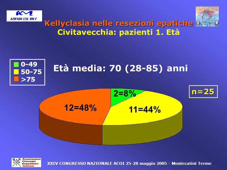 K ellyclasia la K ellyclasia nella transezione parenchimale in corso di resezione epatica rapida, efficace, economica e sicura complicanze chirurgiche maggiori precoci: 4% mortalità periperatoria: 4% mortalità periperatoria: 4% emazie trasfuse in pz operati in urgenza : 2.7 U emazie trasfuse in pz operati in urgenza : 2.7 U emazie trasfuse in pz operati in elezione: 0.7 U XXIV CONGRESSO NAZIONALE ACOI 25-28 maggio 2005 - Montecatini Terme Kellyclasia nelle resezioni epatiche Civitavecchia: conclusioni