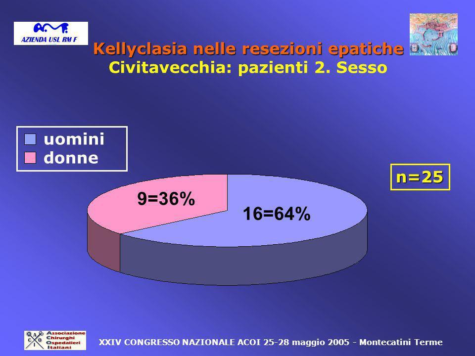 9=36% 16=64% uomini donne n=25 XXIV CONGRESSO NAZIONALE ACOI 25-28 maggio 2005 - Montecatini Terme Kellyclasia nelle resezioni epatiche Civitavecchia: