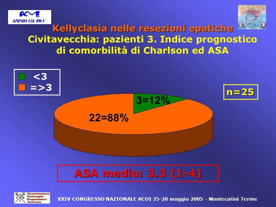 22=88% 3=12% <3 =>3 n=25 XXIV CONGRESSO NAZIONALE ACOI 25-28 maggio 2005 - Montecatini Terme ASA medio: 3.3 (1-4) Kellyclasia nelle resezioni epatiche