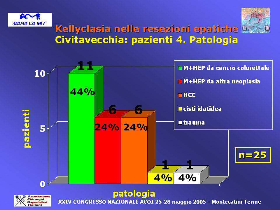 n=25 11 6 11 XXIV CONGRESSO NAZIONALE ACOI 25-28 maggio 2005 - Montecatini Terme 6 4% 24% 44% Kellyclasia nelle resezioni epatiche Civitavecchia: pazi