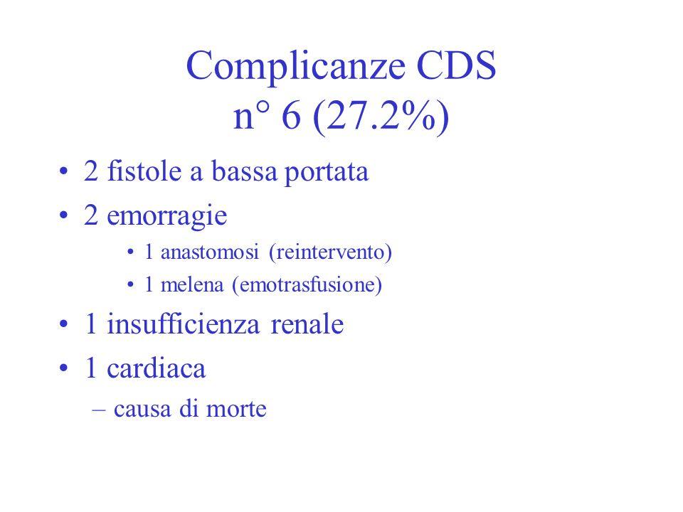 Complicanze CDS n° 6 (27.2%) 2 fistole a bassa portata 2 emorragie 1 anastomosi (reintervento) 1 melena (emotrasfusione) 1 insufficienza renale 1 card