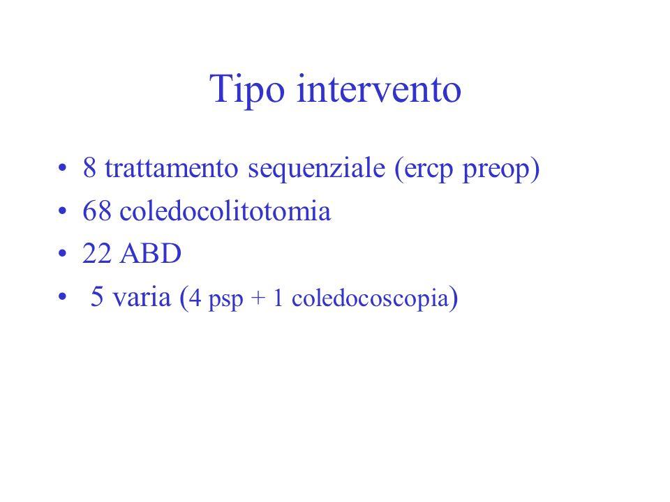 Tipo intervento 8 trattamento sequenziale (ercp preop) 68 coledocolitotomia 22 ABD 5 varia ( 4 psp + 1 coledocoscopia )