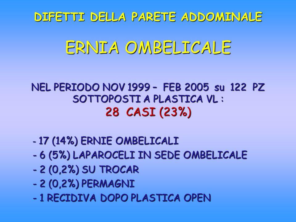DIFETTI DELLA PARETE ADDOMINALE ERNIA OMBELICALE NEL PERIODO NOV 1999 – FEB 2005 su 122 PZ SOTTOPOSTI A PLASTICA VL : 28 CASI (23%) - 17 (14%) ERNIE O