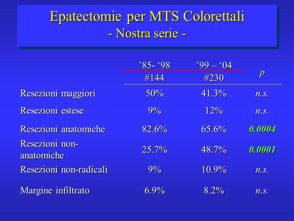 p 99 – 04 85- 98 Margine infiltrato Resezioni non-radicali Resezioni non- anatomiche Resezioni anatomiche Resezioni estese Resezioni maggiori n.s.10.9%9% 0.000148.7%25.7% 0.000465.6%82.6% n.s.8.2%6.9% n.s.12%9% n.s.41.3%50% #230#144 Epatectomie per MTS Colorettali - Nostra serie -