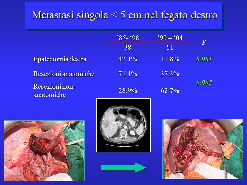 Metastasi singola < 5 cm nel fegato destro Resezioni non- anatomiche Resezioni anatomiche Epatectomia destra 62.7%28.9% 0.00237.3%71.1% 0.00111.8%42.1% 5138P 99 – 04 85- 98