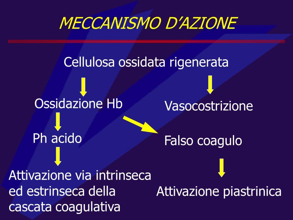 MECCANISMO DAZIONE Cellulosa ossidata rigenerata Vasocostrizione Ossidazione Hb Ph acido Attivazione via intrinseca ed estrinseca della cascata coagulativa Falso coagulo Attivazione piastrinica
