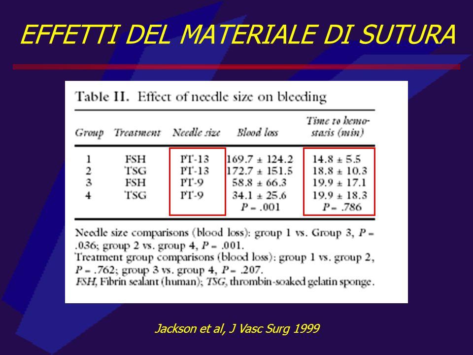 EFFETTI DEL MATERIALE DI SUTURA Jackson et al, J Vasc Surg 1999