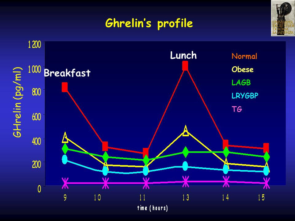 GHrelin (pg/ml) Ghrelins profile Lunch Breakfast Normal Obese LAGB LRYGBP TG