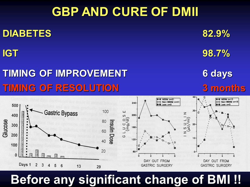 GBP AND CURE OF DMII DIABETES82.9% IGT98.7% TIMING OF IMPROVEMENT 6 days TIMING OF RESOLUTION3 months Before any significant change of BMI !!