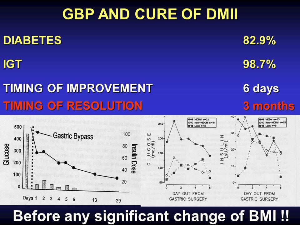 Personal experience Gennaio 1996 - Dic 2004 Gruppo A n 26 Gruppo B Gruppo B n 27 86% IGT DMII DMII IGT BMI 42 33 47 34 48 33 46 34 Diabetes OK 100% 60