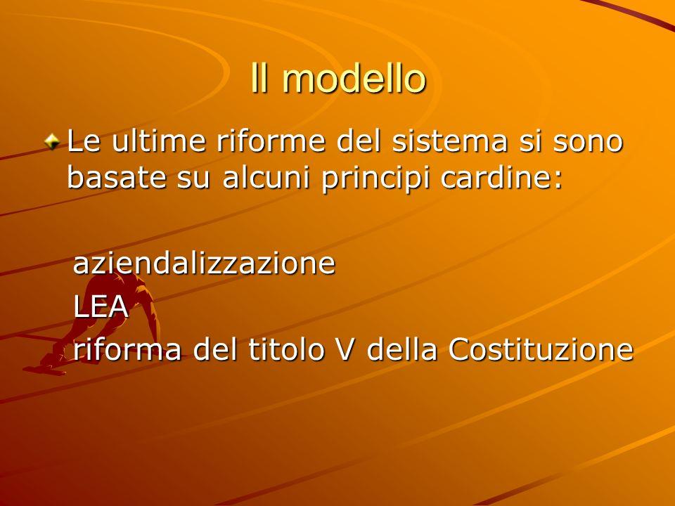 Il modello Le ultime riforme del sistema si sono basate su alcuni principi cardine: aziendalizzazione aziendalizzazione LEA LEA riforma del titolo V della Costituzione riforma del titolo V della Costituzione