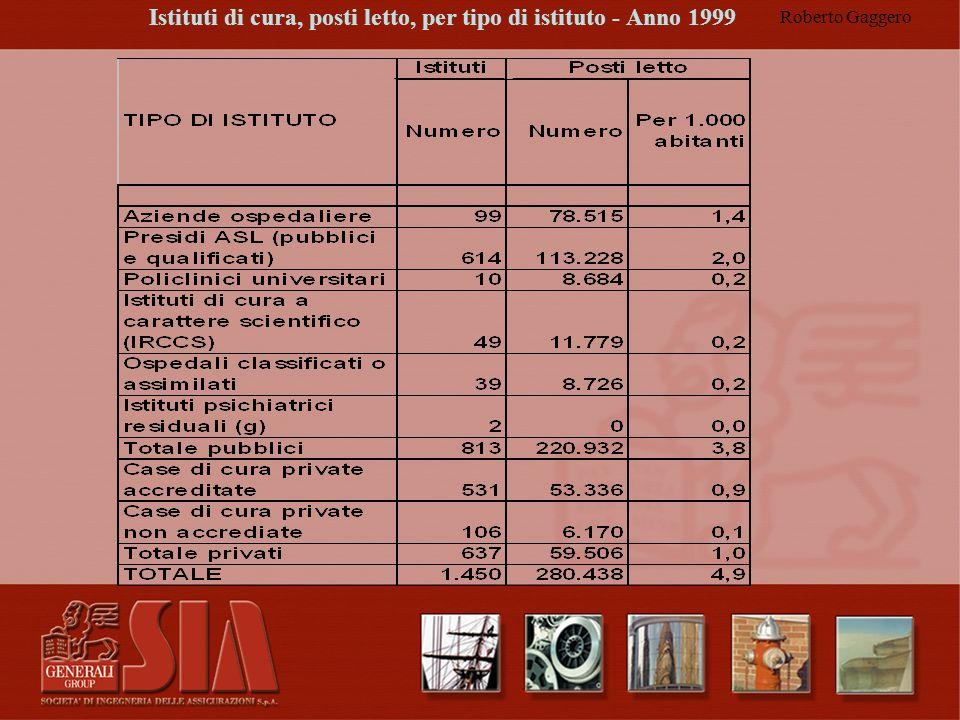 Roberto Gaggero Istituti di cura, posti letto, per tipo di istituto - Anno 1999