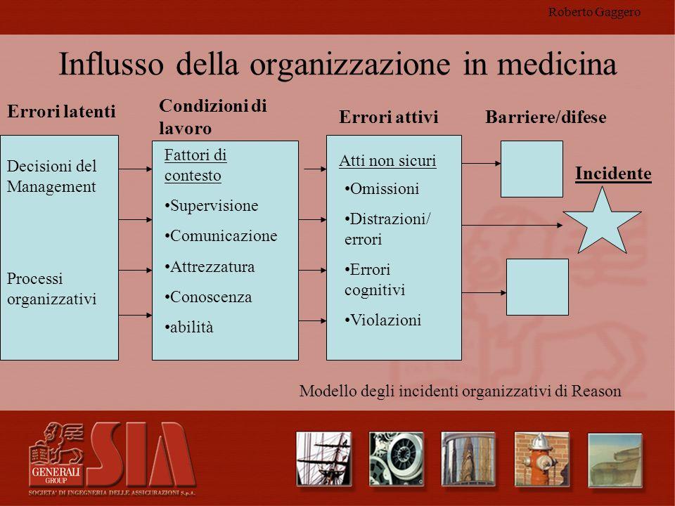 Roberto Gaggero Influsso della organizzazione in medicina Errori latenti Condizioni di lavoro Decisioni del Management Processi organizzativi Errori a