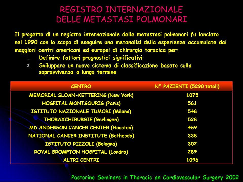 REGISTRO INTERNAZIONALE DELLE METASTASI POLMONARI 5206 casi di metastasectomia polmonare 4572 (88%) resezioni chirurgiche complete 634 (12%) metastasectomie incomplete Metastasi multiple 52 % Metastasi singole 46 % Mortalità operatoria: 1% Cht somministrata nel 38% dei pazienti: 22% prima della metastasectomia 16% dopo intervento chirurgico TIPO DI RESEZIONE WEDGE RESECTION67 % LOBECTOMIA O BILOBECTOMIA 21 % SEGMENTECTOMIA9 % PNEUMONECTOMIA3 % APPROCCIO CHIRURGICO TORACOTOMIA MONOLATERALE 58 % STERNOTOMIA MEDIANA 27 % TORACOTOMIA BILATERALE SINCRONA 11 % TORACOSCOPIA2 % SARCOMA: 42 % COLON: 14 % MAMMELLA: 9 % RENE: 8 % CELL.