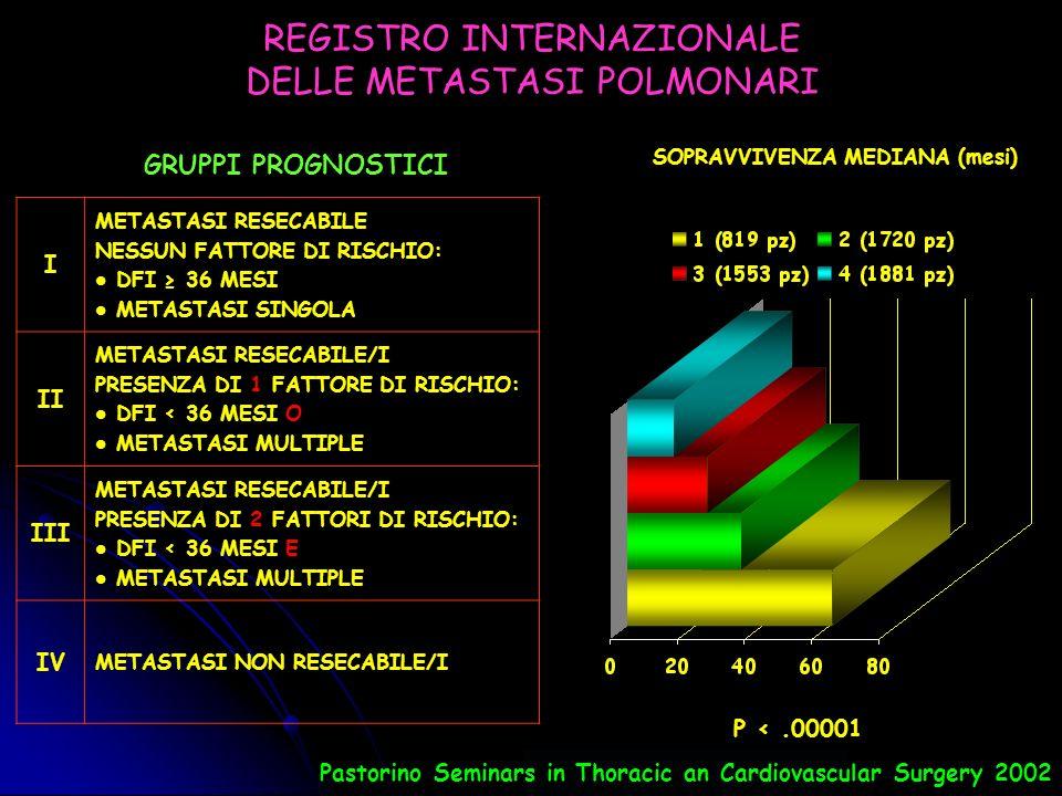 SARCOMI DEI TESSUTI MOLLI Dati del Registro Internazionale delle metastasi polmonari 1065 pazienti, 938 (88%) sottoposti a resezione completa al 1° intervento NUMERO SOPRAVVIVENZA %MEDIANA 5 ANNI10 ANNImesi GLOBALE 938302227 INTERVALLO LIBERO MALATTIA 0 – 11 MESI 285191420 12 – 35 MESI 3883126 > 36 MESI 255402440 NUMERO 1 299383037 2 – 3 244352324 4 + 395181223 TIPO SINOVIALE 174583373 SCHWANNOMA 38433436 FIBROSA 62352720 LEIOMIOSA 156312336 ISTIOCITOMA 186271825 LIPOSA 66252021 Pastorino Seminars in Thoracic an Cardiovascular Surgery 2002
