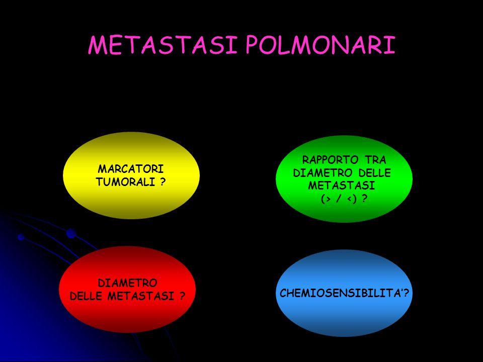 THE LAW OF 3: PROGNOSTIC PARAMETERS FOR RESECTED METASTATIC PULMONARY TUMORS Tipo istologico del tumore primitivo Colon-retto28 Sarcoma tessuti molli19 Osteosarcoma13 Mammella9 Rene7 Vescica4 5 y Overall Survival Diametro 3 cm> 3 cm Numero 3> 3 DFI 3 anni> 3 anni Diametro > / < 33 Caratteristiche dei pazienti SessoN° pazienti Uomini34 Donne46 Età mediana51 (7-81) N° di metastasi 141 239 Sede metastasi Unilaterali69 Bilaterali11 Chirurgia Resezione parziale65 Resezione segmentaria6 Lobectomia19 Ann Thoracic Cardiovasc Surg 2003