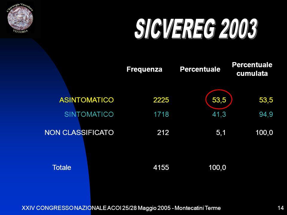 XXIV CONGRESSO NAZIONALE ACOI 25/28 Maggio 2005 - Montecatini Terme14 SINTOMATICITÀ FrequenzaPercentuale Percentuale cumulata ASINTOMATICO222553,5 SINTOMATICO171841,394,9 NON CLASSIFICATO2125,1100,0 Totale4155100,0